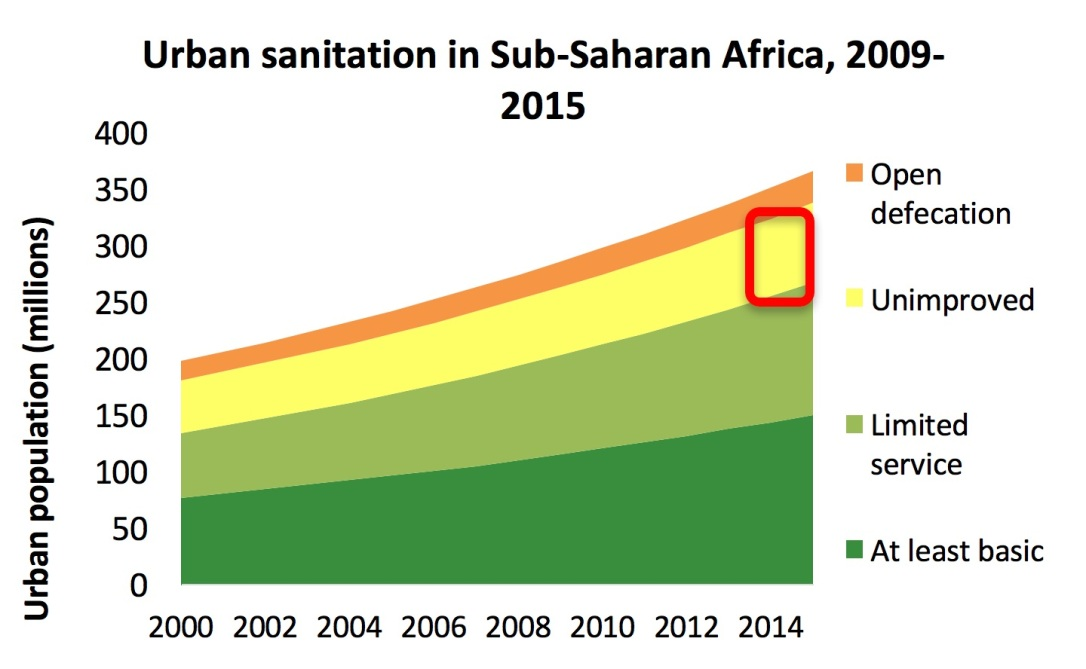 urban_sanitation_Africa